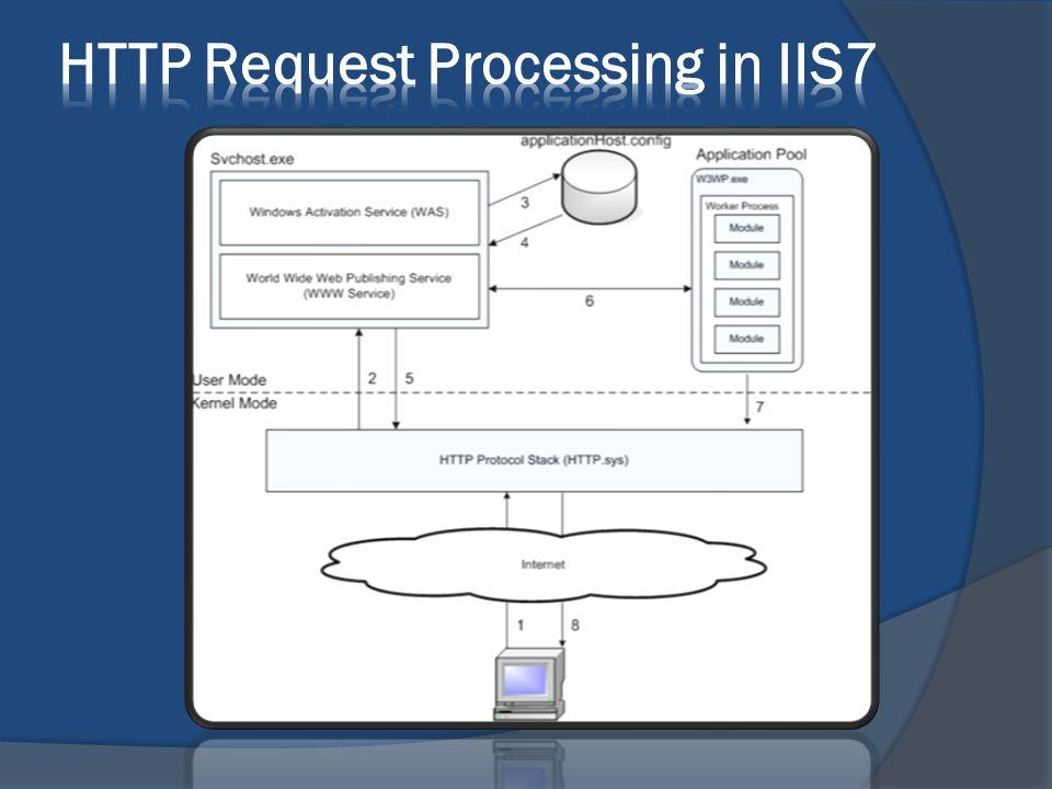 IIS7 jako serwer stron WWW Instalacja Server Manager, gdzie wybrać należy Add Roles i następnie zaznaczyć właściwe składniki.