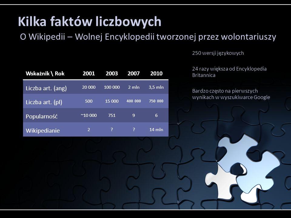 250 wersji językowych 24 razy większa od Encyklopedia Britannica Bardzo często na pierwszych wynikach w wyszukiwarce Google Kilka faktów liczbowych O Wikipedii – Wolnej Encyklopedii tworzonej przez wolontariuszy Wskażnik \ Rok2001200320072010 Liczba art.
