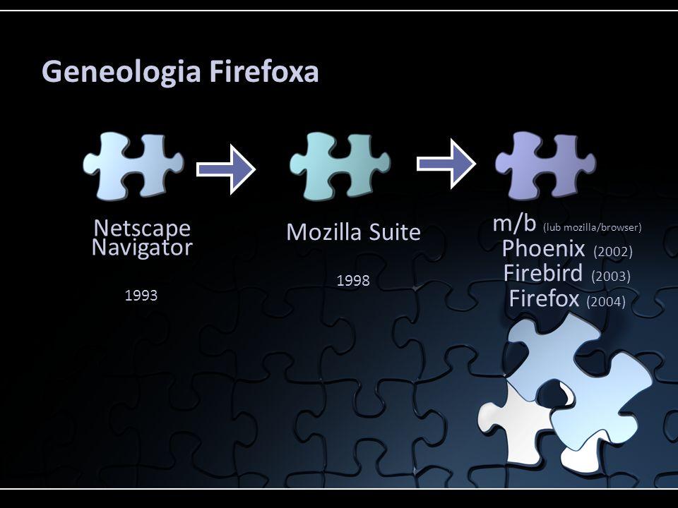 Netscape Navigator 1993 Mozilla Suite 1998 m/b (lub mozilla/browser) Phoenix (2002) Firebird (2003) Firefox (2004) Geneologia Firefoxa