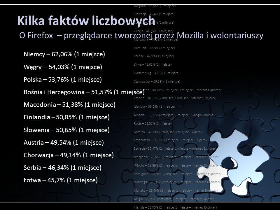 Bułgaria – 45,56% (1 miejsce) Słowacja – 45,4% (1 miejsce) Estonia – 44,84% (1 miejsce) Grecja – 44,65% (1 miejsce) Mołdawia – 44,28% (1 miejsce) Rumunia – 43,9% (1 miejsce) Czechy – 42,99% (1 miejsce) Litwa – 41,61% (1 miejsce) Luksemburg – 41,1% (1 miejsce) Czarnogóra – 39,59% (1 miejsce) Szwajcaria – 38,18% (2 miejsce, 1 miejsce – Internet Explorer) Francja – 36,32% (2 miejsce, 1 miejsce – Internet Explorer) Islandia – 36,03% (1 miejsce) Albania – 33,77% (2 miejsce, 1 miejsce – Google Chrome) Rosja – 32,53% (1 miejsce) Ukraina – 32,49% (2 miejsce, 1 miejsce – Opera) Kazachstan – 31,11% (2 miejsce, 1 miejsce – Opera) Szwecja– 30,47% (2 miejsce, 1 miejsce – Internet Explorer) Hiszpania – 29,56% (2 miejsce, 1 miejsce – Internet Explorer) Włochy – 28,89% (2 miejsce, 1 miejsce – Internet Explorer) Portugalia – 26,94% (2 miejsce, 1 miejsce – Internet Explorer) Norwegia – 26,92% (2 miejsce, 1 miejsce – Internet Explorer) Monako – 26,49% (2 miejsce, 1 miejsce – Internet Explorer) Belgia – 26,23% (2 miejsce, 1 miejsce – Internet Explorer) Irlandia – 26,03% (2 miejsce, 1 miejsce – Internet Explorer) Malta – 24,89% (2 miejsce, 1 miejsce – Internet Explorer) Białoruś – 24.58% (2 miejsce, 1 miejsce – Opera) Wielka Brytania – 23,11% (2 miejsce, 1 miejsce – Internet Explorer) Andora – 22,27% (2 miejsce, 1 miejsce – Internet Explorer) Dania – 20,28% (2 miejsce, 1 miejsce – Internet Explorer) Holandia – 19,7% (2 miejsce, 1 miejsce – Internet Explorer) Niemcy – 62,06% (1 miejsce) Węgry – 54,03% (1 miejsce) Polska – 53,76% (1 miejsce) Bośnia i Hercegowina – 51,57% (1 miejsce) Macedonia – 51,38% (1 miejsce) Finlandia – 50,85% (1 miejsce) Słowenia – 50,65% (1 miejsce) Austria – 49,54% (1 miejsce) Chorwacja – 49,14% (1 miejsce) Serbia – 46,34% (1 miejsce) Łotwa – 45,7% (1 miejsce) O Firefox – przeglądarce tworzonej przez Mozilla i wolontariuszy Kilka faktów liczbowych