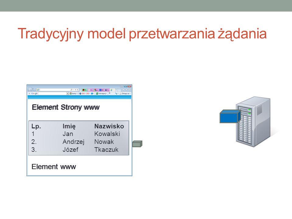 Tradycyjny model przetwarzania żądania Element Strony www Lp. 1 2. Imię Jan Andrzej Nazwisko Kowalski Nowak Element www Element Strony www Lp. 1 2. 3.