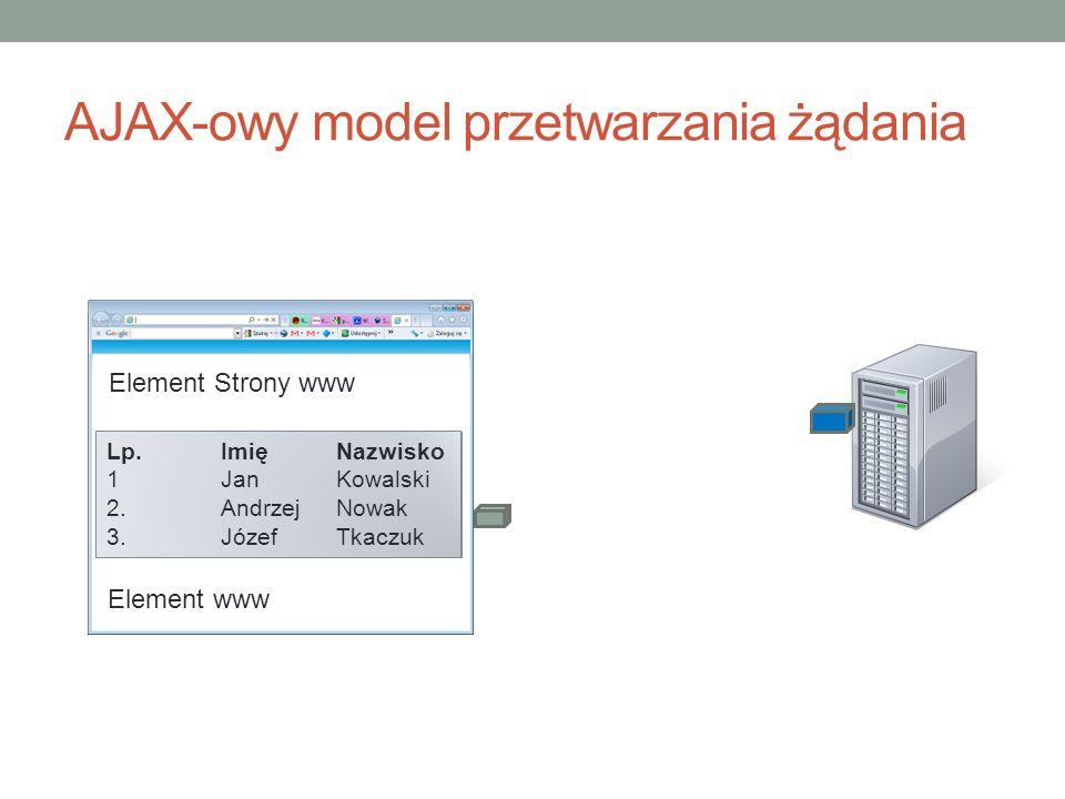 AJAX-owy model przetwarzania żądania Element Strony www Lp. 1 2. Imię Jan Andrzej Nazwisko Kowalski Nowak Element www Lp. 1 2. 3. Imię Jan Andrzej Józ