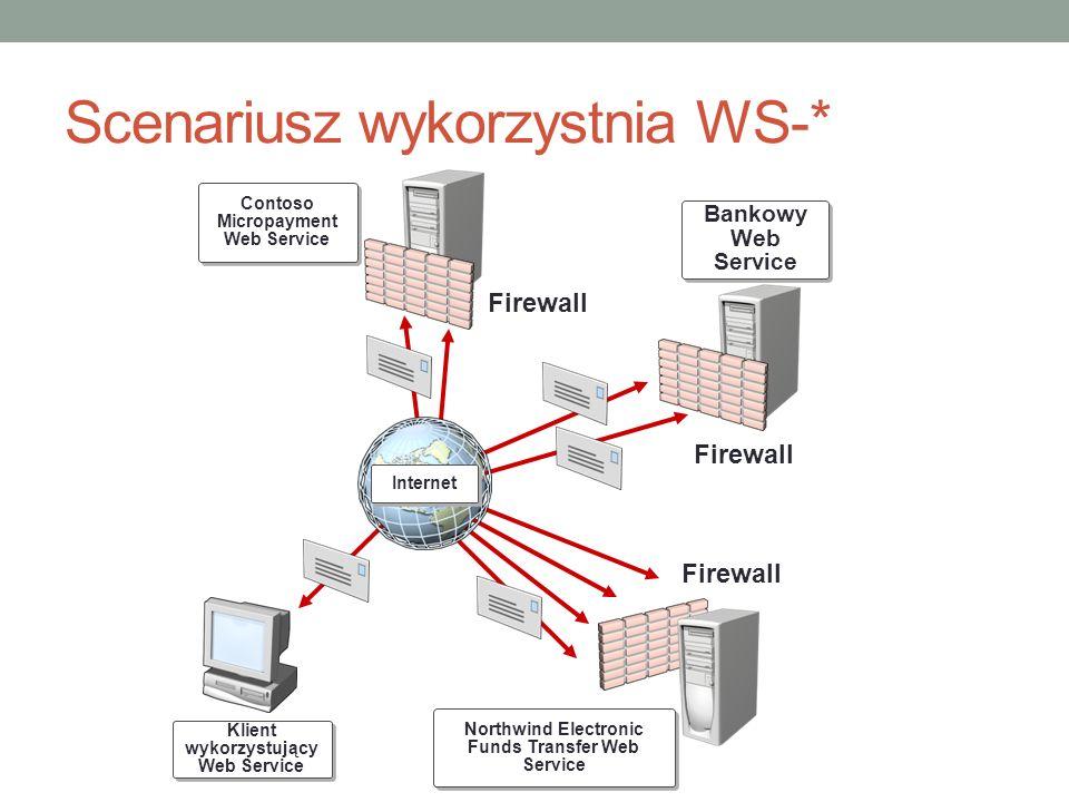 Scenariusz wykorzystnia WS-* Internet Firewall Contoso Micropayment Web Service Bankowy Web Service Northwind Electronic Funds Transfer Web Service Kl