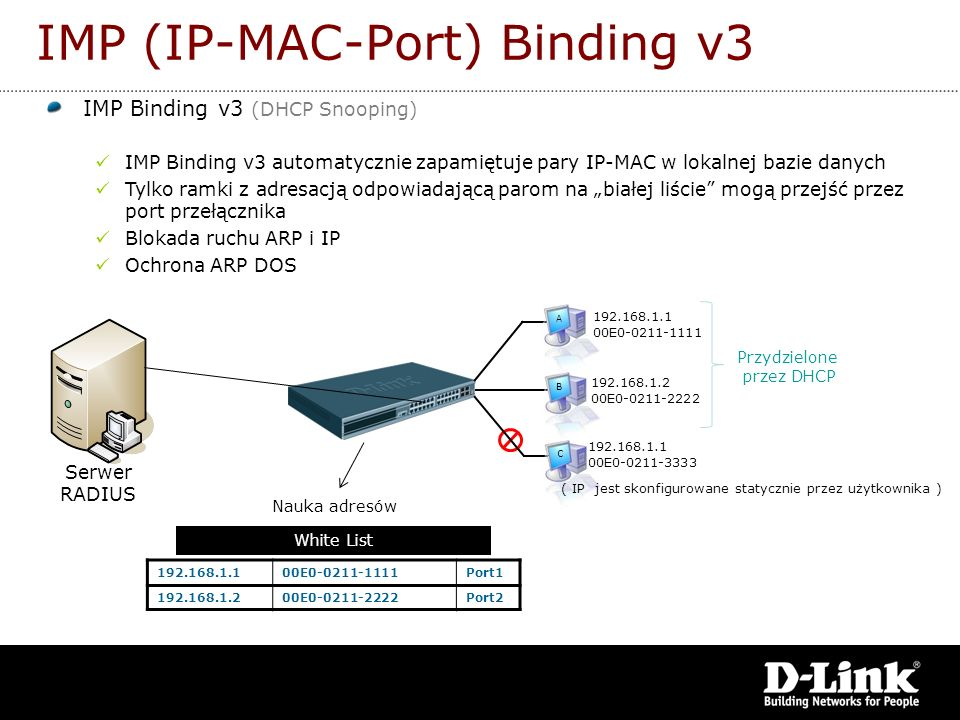 IMP Binding v3 (DHCP Snooping) IMP Binding v3 automatycznie zapamiętuje pary IP-MAC w lokalnej bazie danych Tylko ramki z adresacją odpowiadającą paro
