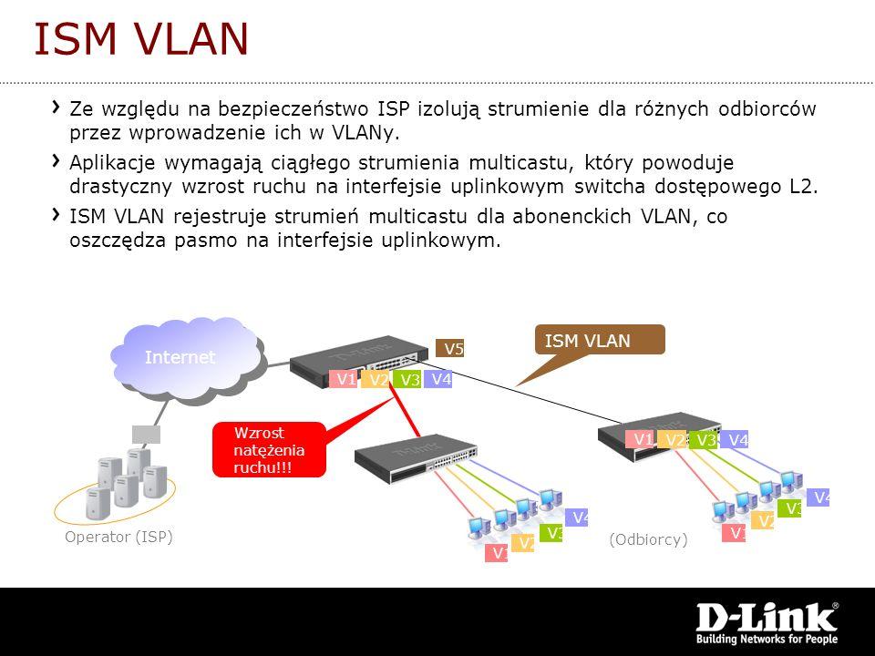 Internet V1 V2 V3 V4 V1 V2 V3 V4 (Odbiorcy) Operator (ISP) ISM VLAN V1 V2 V3 V4 V5 V1 V2 V3 V4 Wzrost natężenia ruchu!!! ISM VLAN Ze względu na bezpie