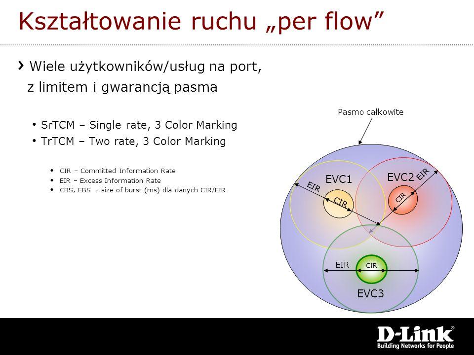 Wiele użytkowników/usług na port, z limitem i gwarancją pasma SrTCM – Single rate, 3 Color Marking TrTCM – Two rate, 3 Color Marking CIR – Committed I