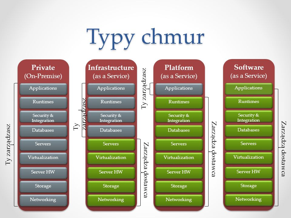 Typy chmur Private (On-Premise) Private (On-Premise) Storage Server HW Networking Servers Databases Virtualization Runtimes Applications Security & In