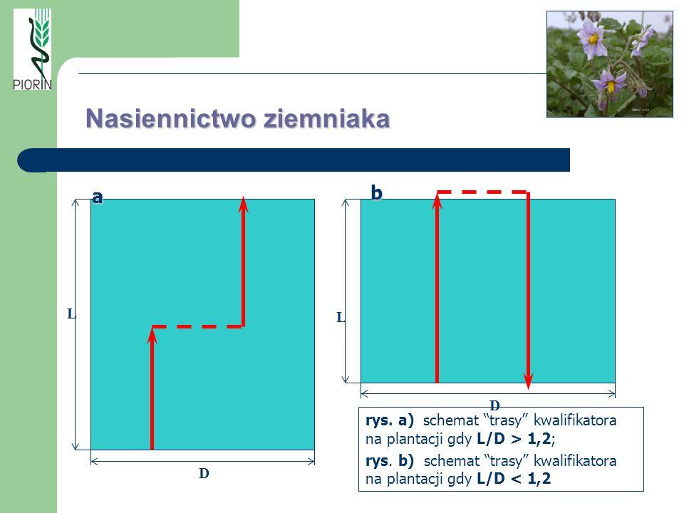 rys. a) schemat trasy kwalifikatora na plantacji gdy L/D > 1,2; rys. b) schemat trasy kwalifikatora na plantacji gdy L/D < 1,2 L L D D a b Nasiennictw