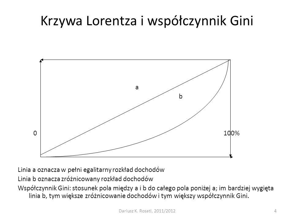 Krzywa Lorentza i współczynnik Gini a b 0100% Linia a oznacza w pełni egalitarny rozkład dochodów Linia b oznacza zróżnicowany rozkład dochodów Współc