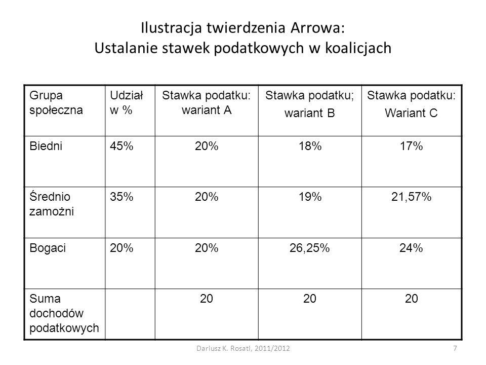 Ilustracja twierdzenia Arrowa: Ustalanie stawek podatkowych w koalicjach Grupa społeczna Udział w % Stawka podatku: wariant A Stawka podatku; wariant