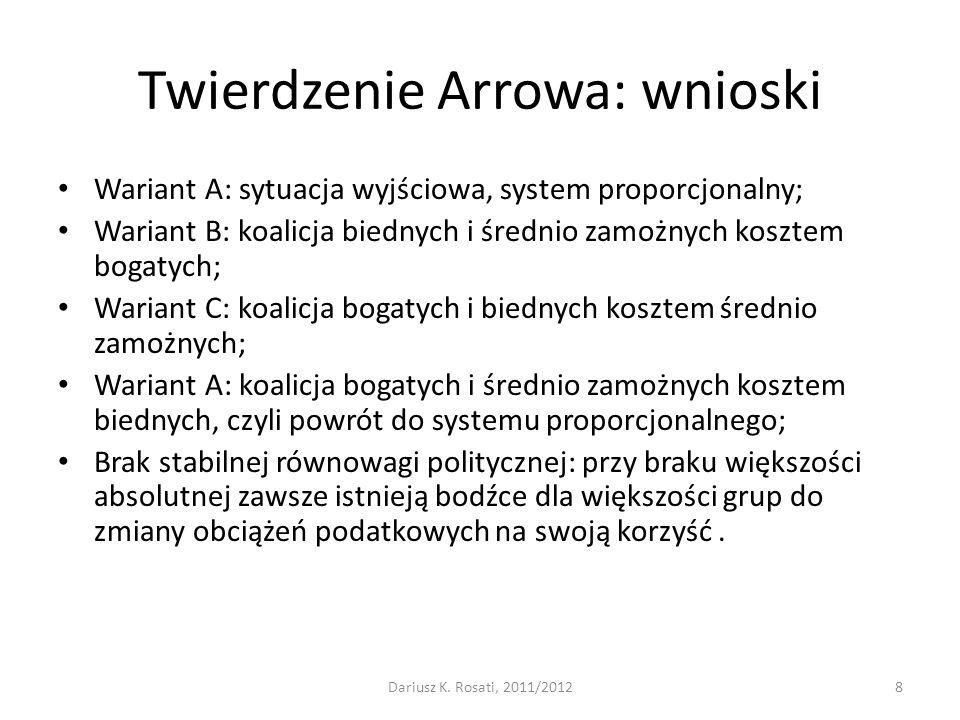 Twierdzenie Arrowa: wnioski Wariant A: sytuacja wyjściowa, system proporcjonalny; Wariant B: koalicja biednych i średnio zamożnych kosztem bogatych; W