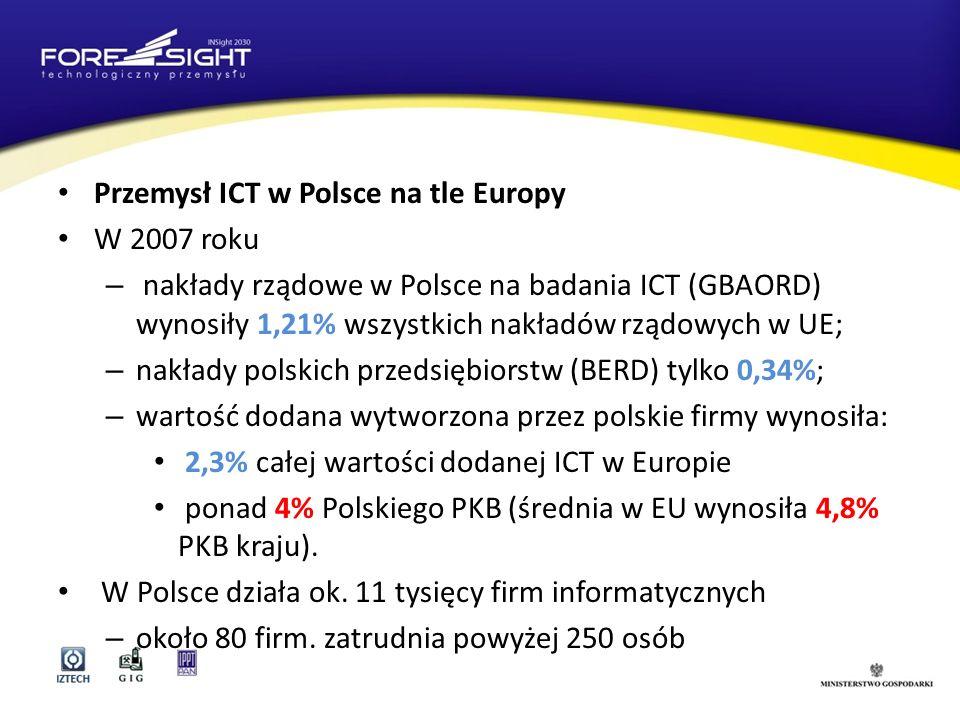 Przemysł ICT w Polsce na tle Europy W 2007 roku – nakłady rządowe w Polsce na badania ICT (GBAORD) wynosiły 1,21% wszystkich nakładów rządowych w UE; – nakłady polskich przedsiębiorstw (BERD) tylko 0,34%; – wartość dodana wytworzona przez polskie firmy wynosiła: 2,3% całej wartości dodanej ICT w Europie ponad 4% Polskiego PKB (średnia w EU wynosiła 4,8% PKB kraju).