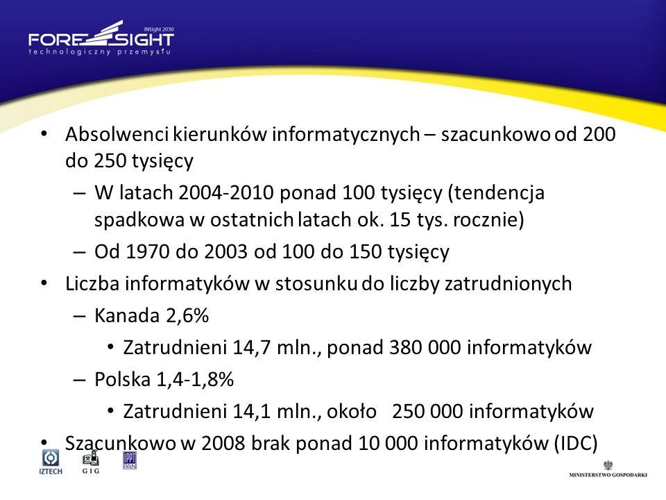 Absolwenci kierunków informatycznych – szacunkowo od 200 do 250 tysięcy – W latach 2004-2010 ponad 100 tysięcy (tendencja spadkowa w ostatnich latach ok.