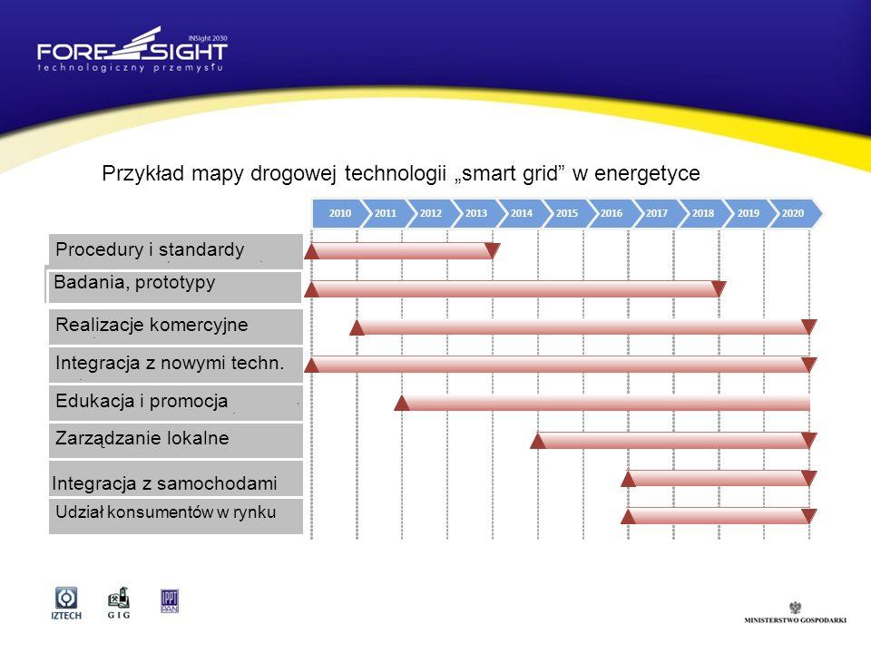 Przykład mapy drogowej technologii smart grid w energetyce