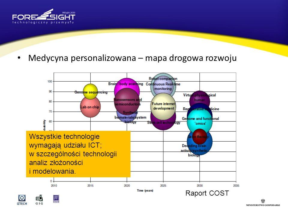 Medycyna personalizowana – mapa drogowa rozwoju Raport COST Wszystkie technologie wymagają udziału ICT; w szczególności technologii analiz złożoności i modelowania.
