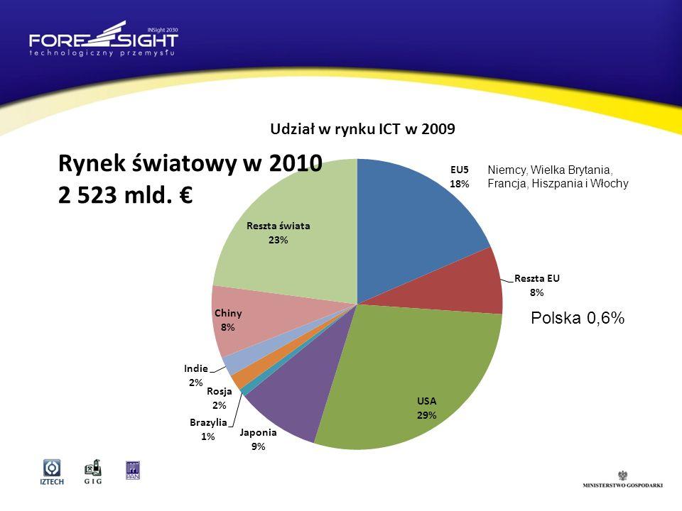 Niemcy, Wielka Brytania, Francja, Hiszpania i Włochy Polska 0,6% Rynek światowy w 2010 2 523 mld.