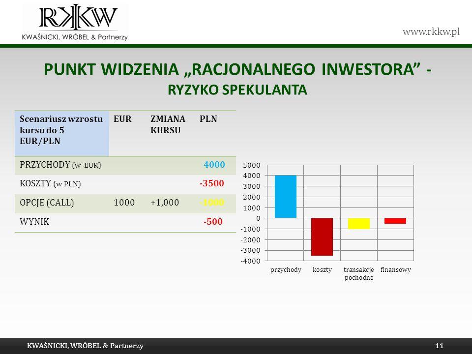 www.rkkw.pl PUNKT WIDZENIA RACJONALNEGO INWESTORA - RYZYKO SPEKULANTA KWAŚNICKI, WRÓBEL & Partnerzy11 Scenariusz wzrostu kursu do 5 EUR/PLN EURZMIANA