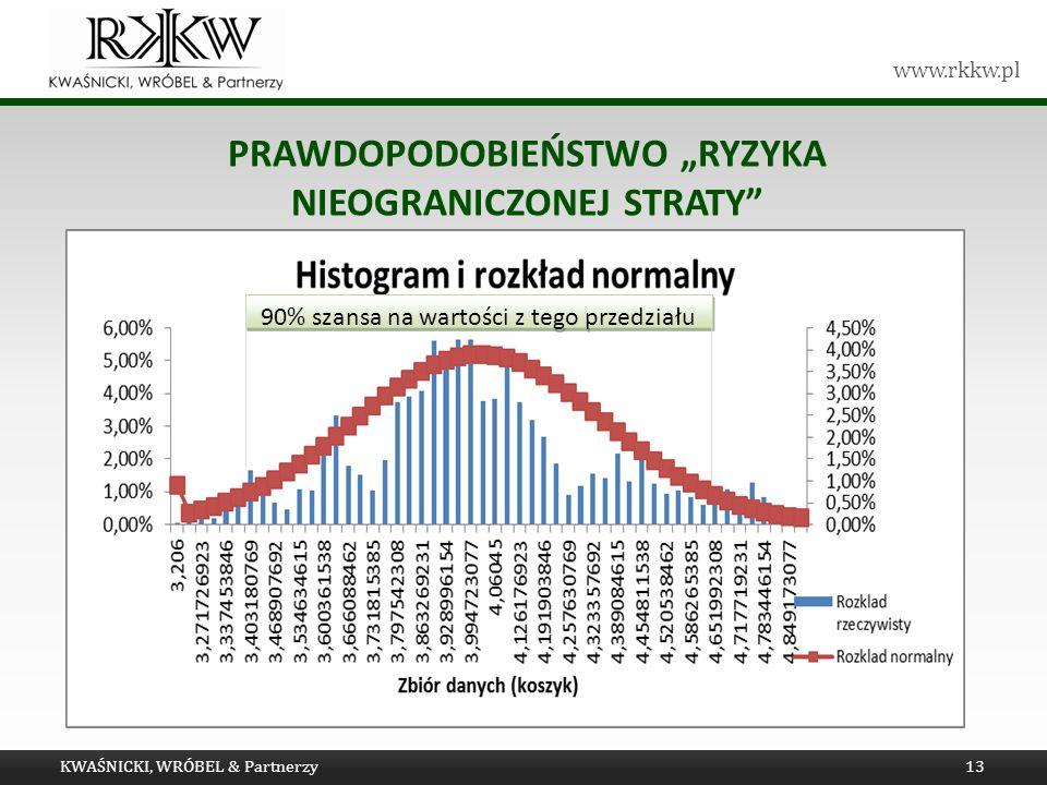 www.rkkw.pl PRAWDOPODOBIEŃSTWO RYZYKA NIEOGRANICZONEJ STRATY KWAŚNICKI, WRÓBEL & Partnerzy13 90% szansa na wartości z tego przedziału
