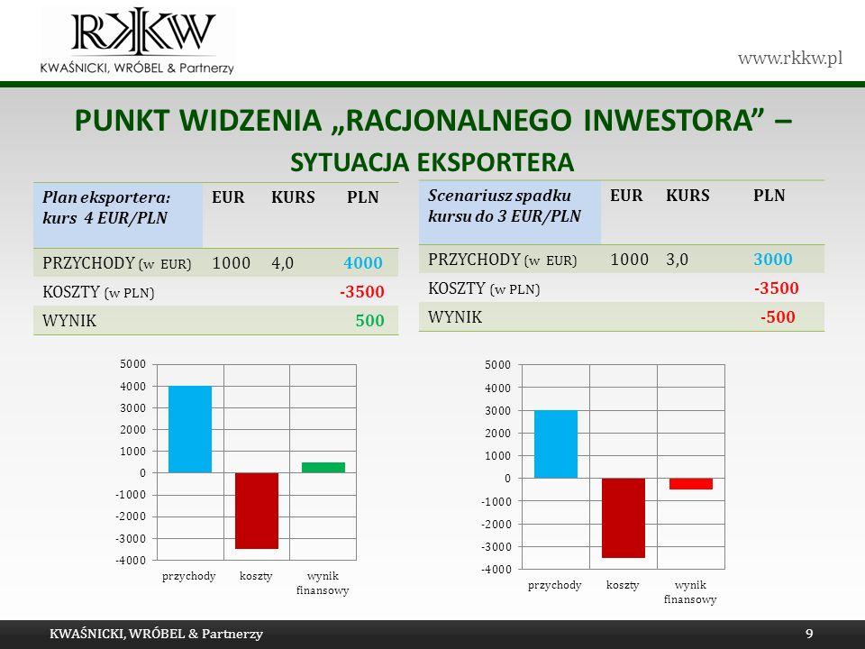 www.rkkw.pl PUNKT WIDZENIA RACJONALNEGO INWESTORA – SYTUACJA EKSPORTERA KWAŚNICKI, WRÓBEL & Partnerzy9 Plan eksportera: kurs 4 EUR/PLN EURKURS PLN PRZ