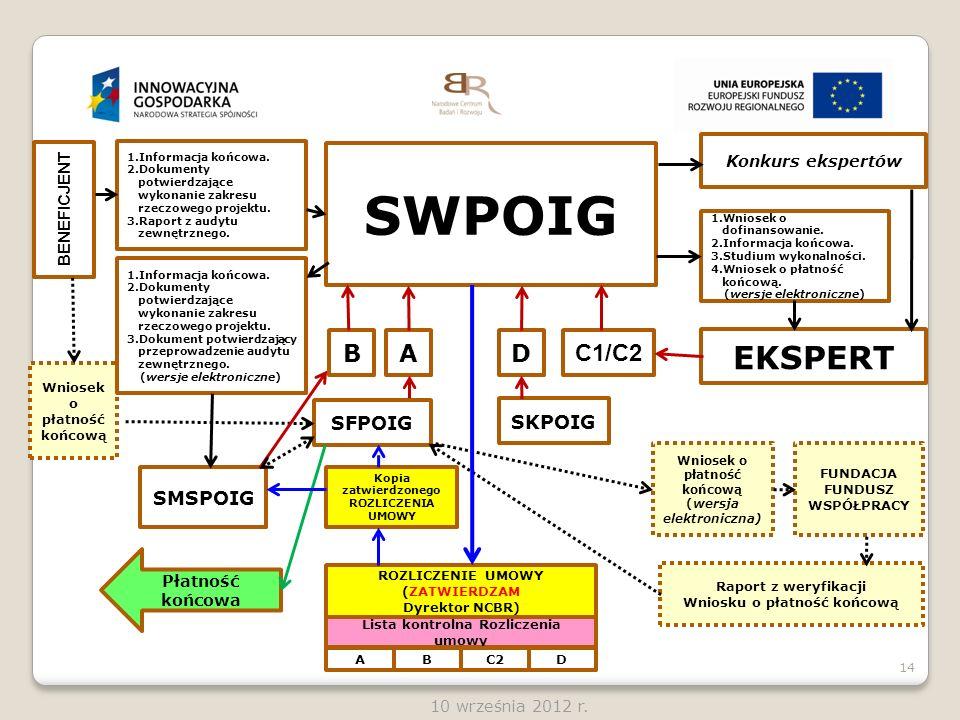 14 10 września 2012 r. BENEFICJENT 1.Informacja końcowa. 2.Dokumenty potwierdzające wykonanie zakresu rzeczowego projektu. 3.Raport z audytu zewnętrzn
