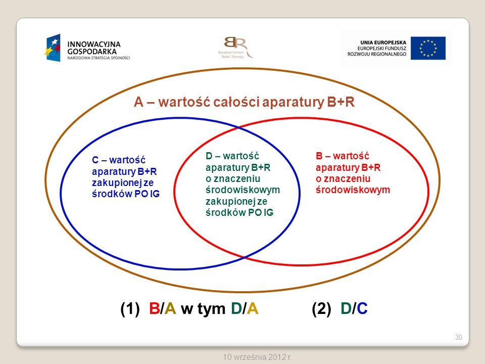 30 10 września 2012 r. A – wartość całości aparatury B+R B – wartość aparatury B+R o znaczeniu środowiskowym C – wartość aparatury B+R zakupionej ze ś