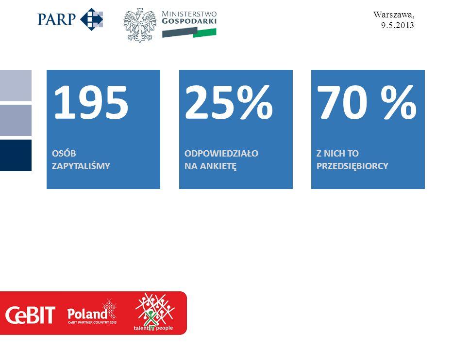 Warszawa, 9.5.2013 195 OSÓB ZAPYTALIŚMY 25% ODPOWIEDZIAŁO NA ANKIETĘ 70 % Z NICH TO PRZEDSIĘBIORCY