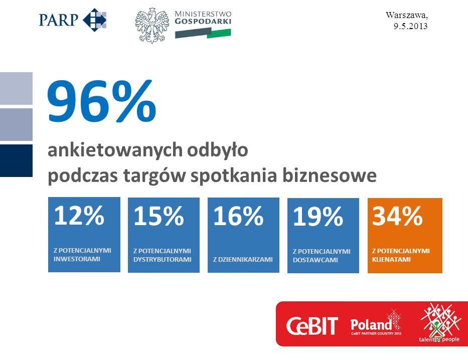 Warszawa, 9.5.2013 ankietowanych odbyło podczas targów spotkania biznesowe 96% 12% Z POTENCJALNYMI INWESTORAMI 15% Z POTENCJALNYMI DYSTRYBUTORAMI 16% Z DZIENNIKARZAMI 19% Z POTENCJALNYMI DOSTAWCAMI 34% Z POTENCJALNYMI KLIENATAMI