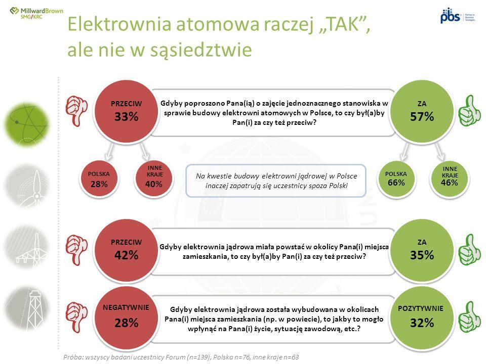 ….............……………………………………………………………………… Gdyby poproszono Pana(ią) o zajęcie jednoznacznego stanowiska w sprawie budowy elektrowni atomowych w Polsce