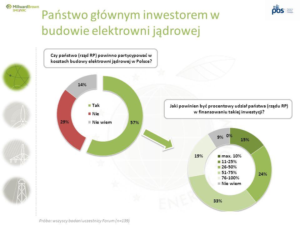 ….............……………………………………………………………………… Czy państwo (rząd RP) powinno partycypować w kosztach budowy elektrowni jądrowej w Polsce? Jaki powinien być