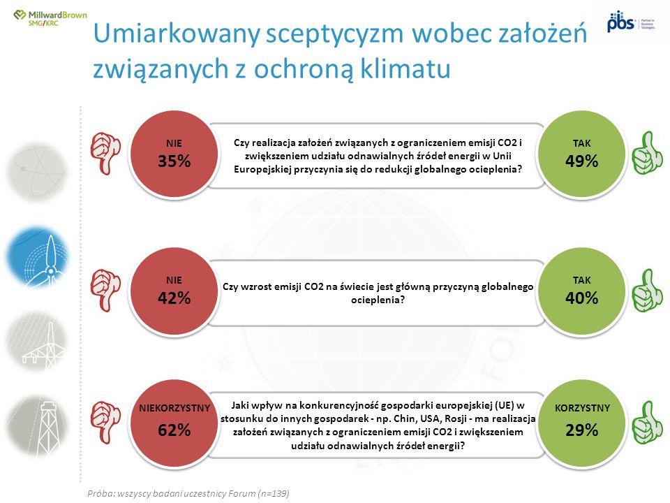 ….............……………………………………………………………………… Czy realizacja założeń związanych z ograniczeniem emisji CO2 i zwiększeniem udziału odnawialnych źródeł ener