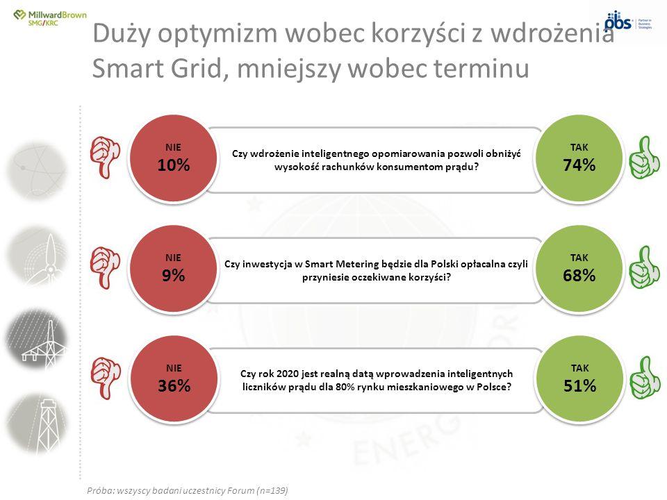 ….............……………………………………………………………………… Duży optymizm wobec korzyści z wdrożenia Smart Grid, mniejszy wobec terminu Czy wdrożenie inteligentnego opo