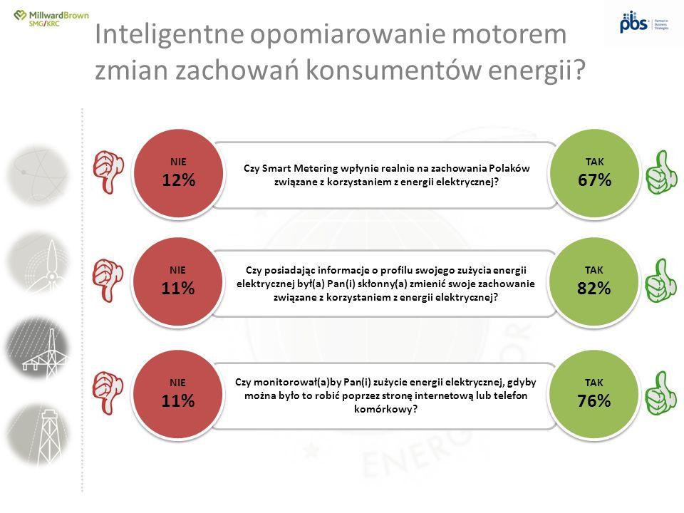 ….............……………………………………………………………………… Inteligentne opomiarowanie motorem zmian zachowań konsumentów energii? Czy posiadając informacje o profilu s
