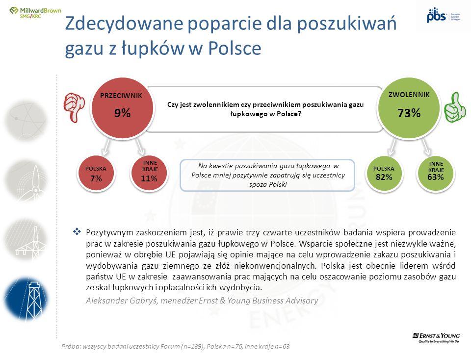 ….............……………………………………………………………………… Zdecydowane poparcie dla poszukiwań gazu z łupków w Polsce Czy jest zwolennikiem czy przeciwnikiem poszukiwa