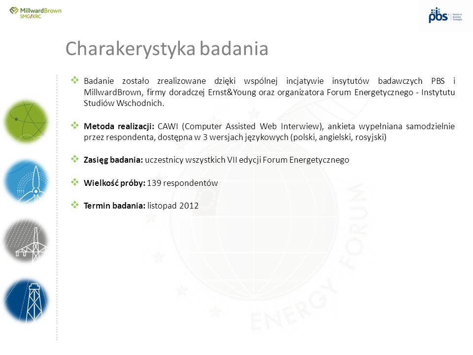 ….............……………………………………………………………………… Próba: wszyscy badani uczestnicy Forum (n=139) Charakerystyka respondentów Czas zajmowania się problematyką energetyki / kwestiami związanymi z energetyką Reprezentowany kraj/region