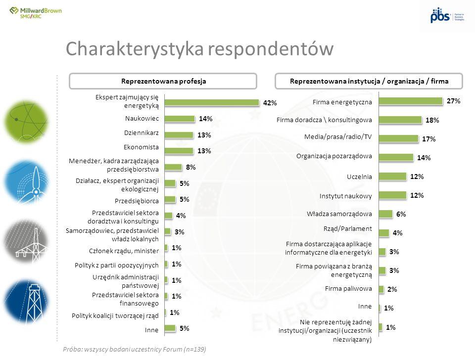 ….............……………………………………………………………………… kwestii środowiskowych związanych z emisją CO2 i pakietem energetyczno-klimatycznym energetyki atomowej gazu łupkowego w Polsce systemu inteligentnego opomiarowania w Polskiej energetyce Ocena słaba: suma ocen niedostatecznych, miernych i dostatecznych Ocena dobra: suma ocen dobrych, bardzo dobrych i celujących Ocena własna wiedzy respondentów w poszczególnych dziedzinach Jak Pan(i) ocenia swoją wiedzę na temat: Próba: wszyscy badani uczestnicy Forum (n=139)