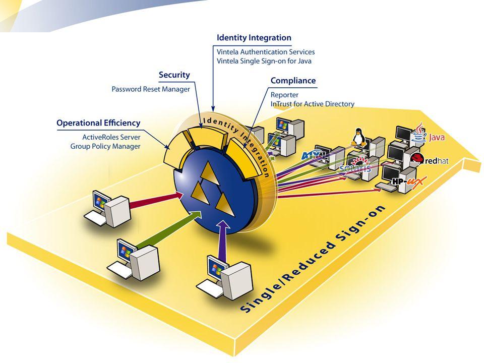 17 Mainframe Virtual env.Studium przypadku użytkownika końcowego HR System Tworzenie konta .
