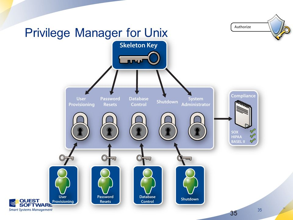35 Privilege Manager for Unix 35