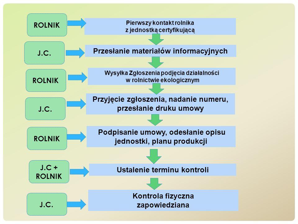 ROLNIK J.C. ROLNIK J.C. ROLNIK J.C. + ROLNIK J.C Pierwszy kontakt rolnika z jednostką certyfikującą Wysyłka Zgłoszenia podjęcia działalności w rolnict