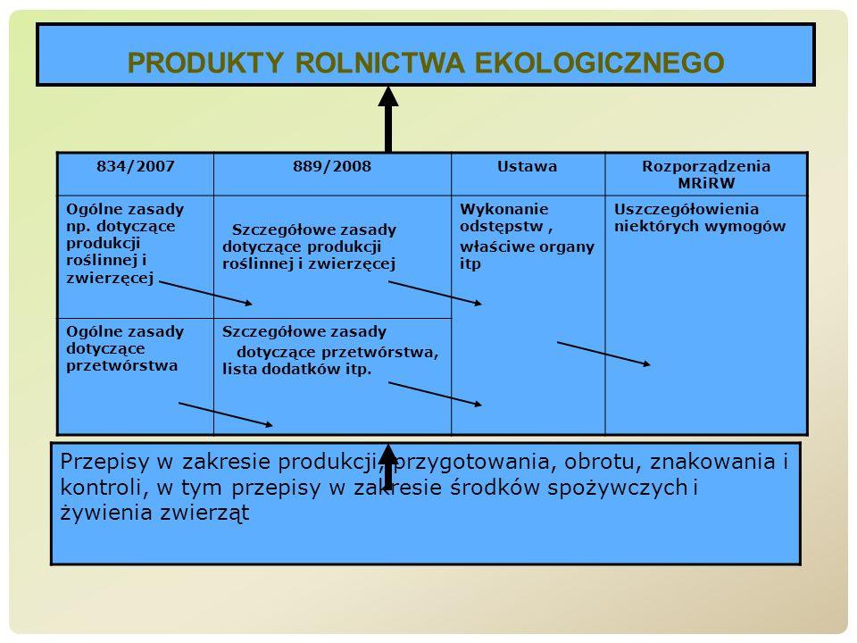 834/2007889/2008UstawaRozporządzenia MRiRW Ogólne zasady np. dotyczące produkcji roślinnej i zwierzęcej Szczegółowe zasady dotyczące produkcji roślinn