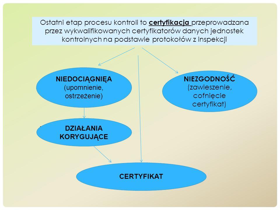 Ostatni etap procesu kontroli to certyfikacja przeprowadzana przez wykwalifikowanych certyfikatorów danych jednostek kontrolnych na podstawie protokoł