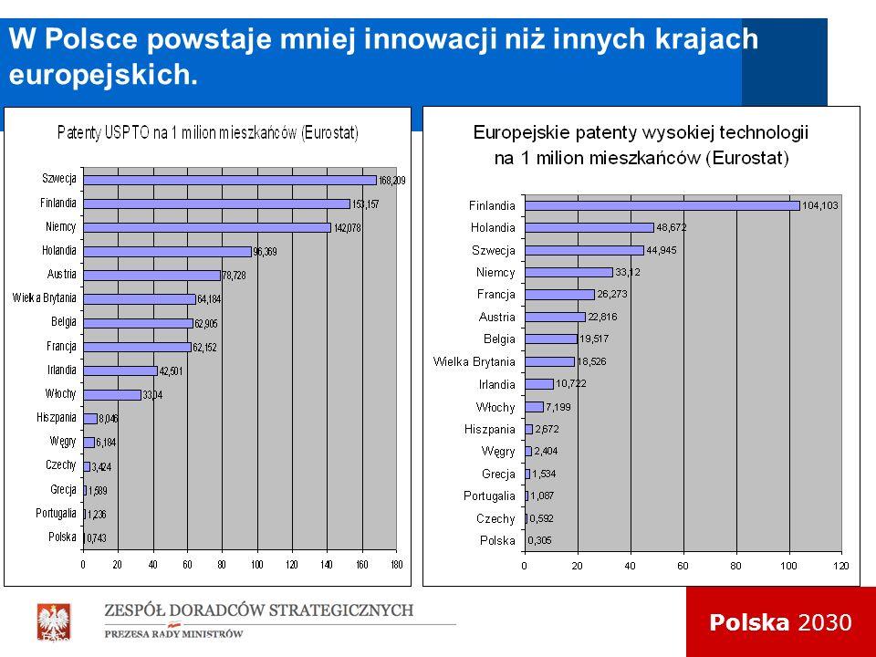 W Polsce powstaje mniej innowacji niż innych krajach europejskich. Źródło: Raport o Kapitale Intelektualnym Polski, Bochniarz (red), KPRM, Warszawa 20