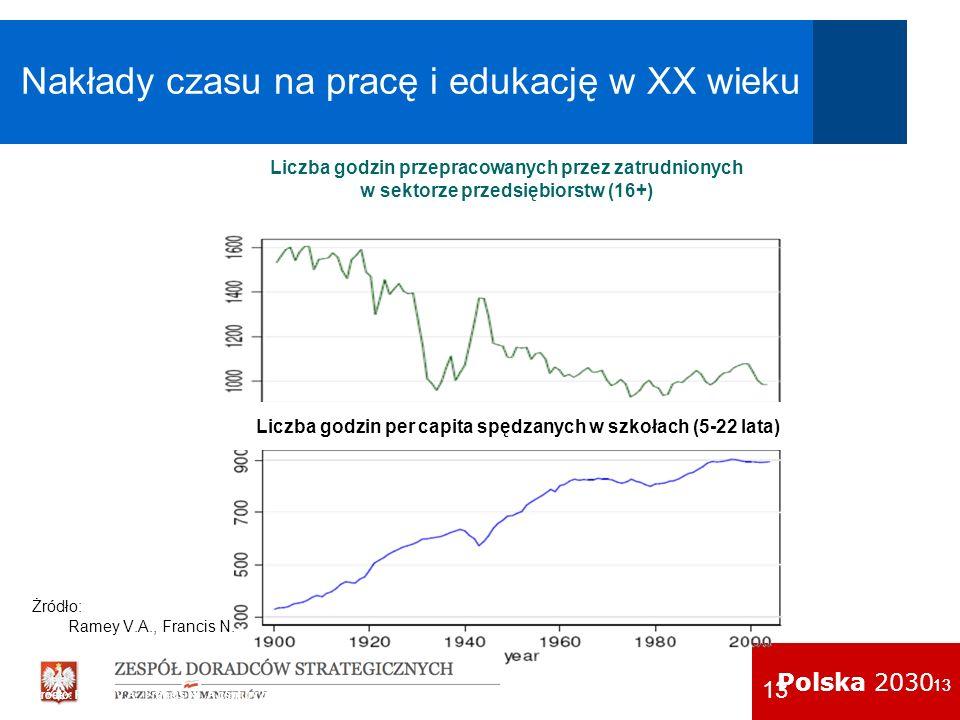Polska 2030 13 Nakłady czasu na pracę i edukację w XX wieku Źródło: Ramey V.A., Francis N., A century of work and leisure, Cambridge 2006 Żródło: Rame