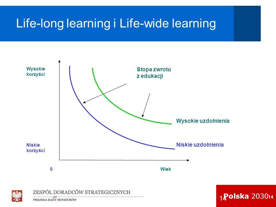 Polska 2030 14 Life-long learning i Life-wide learning Stopa zwrotu z edukacji Wiek 0 Niskie korzyści Wysokie korzyści Niskie uzdolnienia Wysokie uzdo