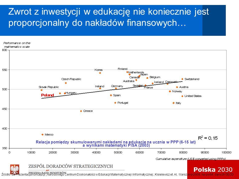 Polska 2030 Zwrot z inwestycji w edukację nie koniecznie jest proporcjonalny do nakładów finansowych… Relacja pomiędzy skumulowanymi nakładami na eduk