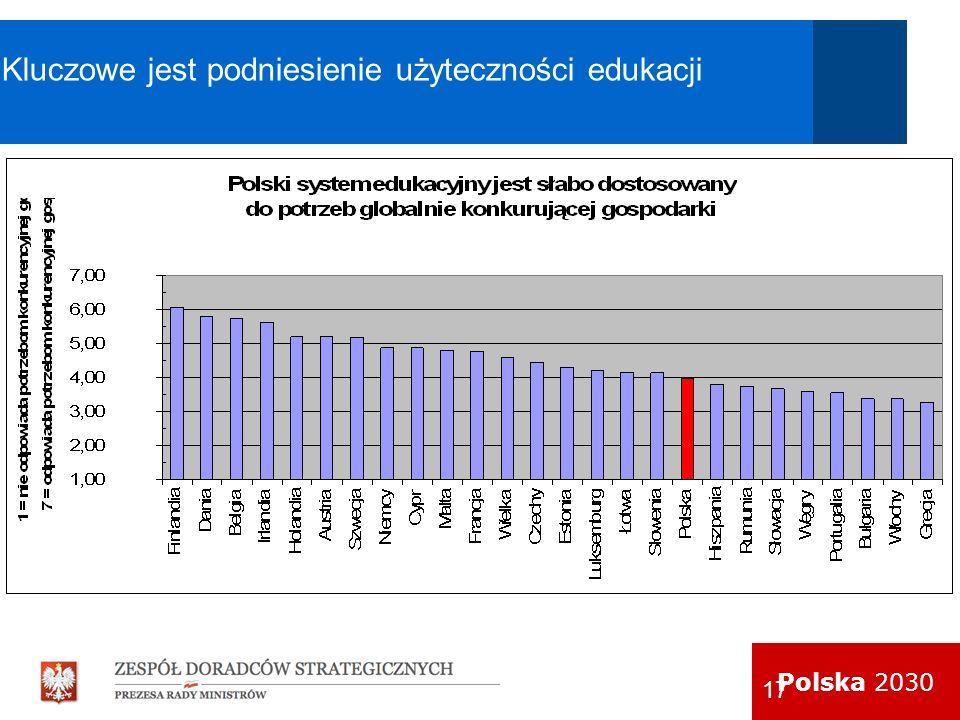 Polska 2030 17 Kluczowe jest podniesienie użyteczności edukacji Źródło: Światowe Forum Gospodarcze, 2008 Źródło: World Economic Forum