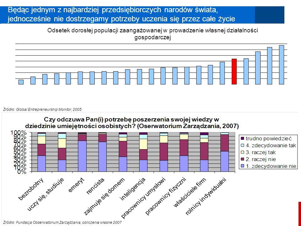 Polska 2030 18 Będąc jednym z najbardziej przedsiębiorczych narodów świata, jednocześnie nie dostrzegamy potrzeby uczenia się przez całe życie Żródło: