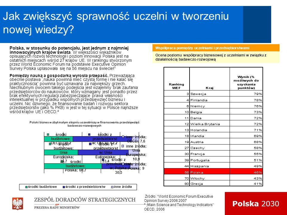 Polska 2030 20 Jak zwiększyć sprawność uczelni w tworzeniu nowej wiedzy? Polska, w stosunku do potencjału, jest jednym z najmniej innowacyjnych krajów