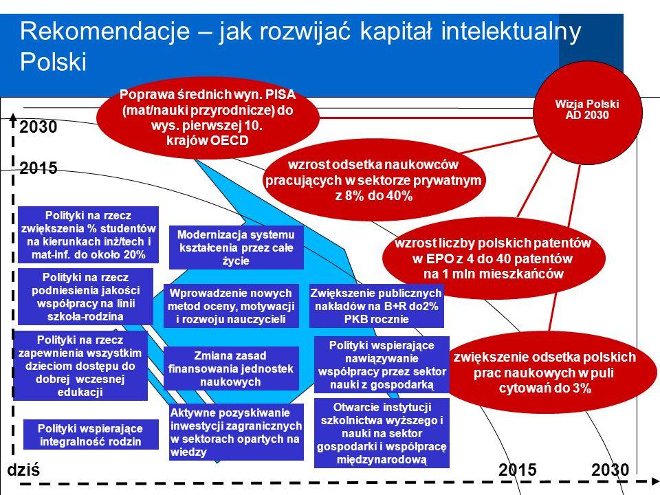 Polska 2030 Rekomendacje – jak rozwijać kapitał intelektualny Polski dziś 20152030 Polityki na rzecz zapewnienia wszystkim dzieciom dostępu do dobrej