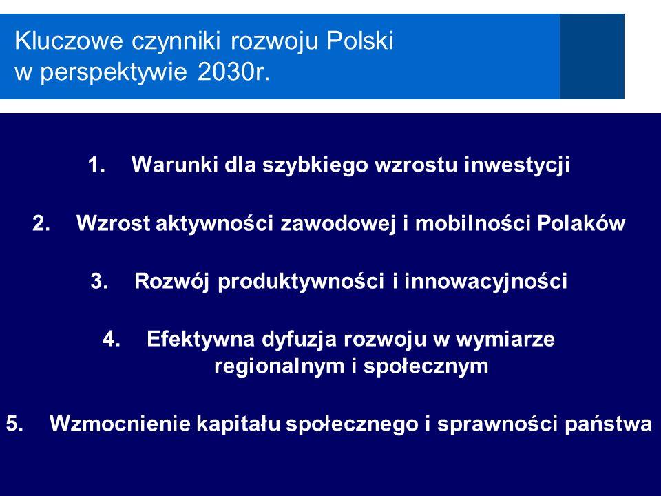 Polska 2030 Kluczowe czynniki rozwoju Polski w perspektywie 2030r. 1.Warunki dla szybkiego wzrostu inwestycji 2.Wzrost aktywności zawodowej i mobilnoś