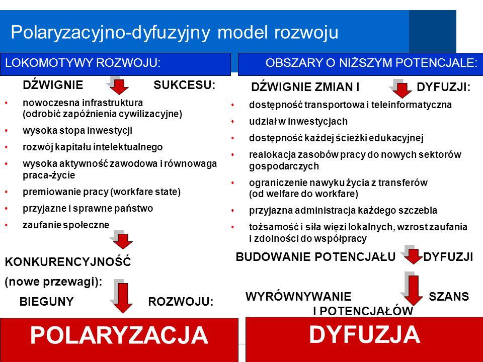 Polska 2030 Polaryzacyjno-dyfuzyjny model rozwoju LOKOMOTYWY ROZWOJU: DŹWIGNIE SUKCESU: nowoczesna infrastruktura (odrobić zapóźnienia cywilizacyjne)